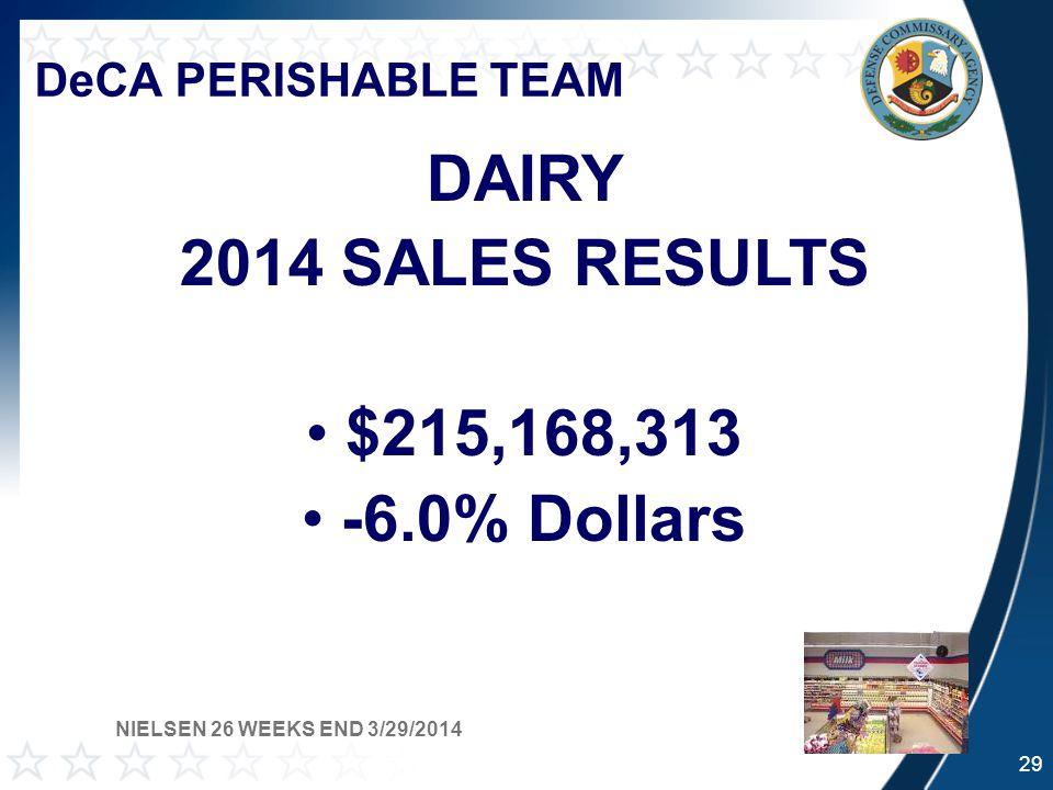 DeCA PERISHABLE TEAM DAIRY 2014 SALES RESULTS $215,168,313 -6.0% Dollars NIELSEN 26 WEEKS END 3/29/2014 29