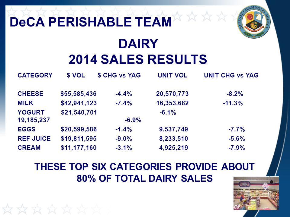 DeCA PERISHABLE TEAM CATEGORY $ VOL $ CHG vs YAGUNIT VOL UNIT CHG vs YAG CHEESE$55,585,436 -4.4% 20,570,773 -8.2% MILK $42,941,123 -7.4% 16,353,682 -11.3% YOGURT $21,540,701 -6.1% 19,185,237 -6.9% EGGS $20,599,586 -1.4% 9,537,749 -7.7% REF JUICE $19,811,595 -9.0% 8,233,510 -5.6% CREAM $11,177,160 -3.1% 4,925,219 -7.9% NIELSEN 26 WEEKS END 3/29/2014 DAIRY 2014 SALES RESULTS THESE TOP SIX CATEGORIES PROVIDE ABOUT 80% OF TOTAL DAIRY SALES