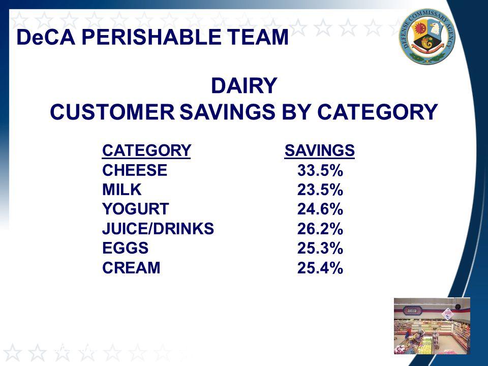 DeCA PERISHABLE TEAM DAIRY CUSTOMER SAVINGS BY CATEGORY NIELSEN 26 WEEKS END 3/29/2014 CATEGORY SAVINGS CHEESE33.5% MILK23.5% YOGURT24.6% JUICE/DRINKS 26.2% EGGS25.3% CREAM 25.4%