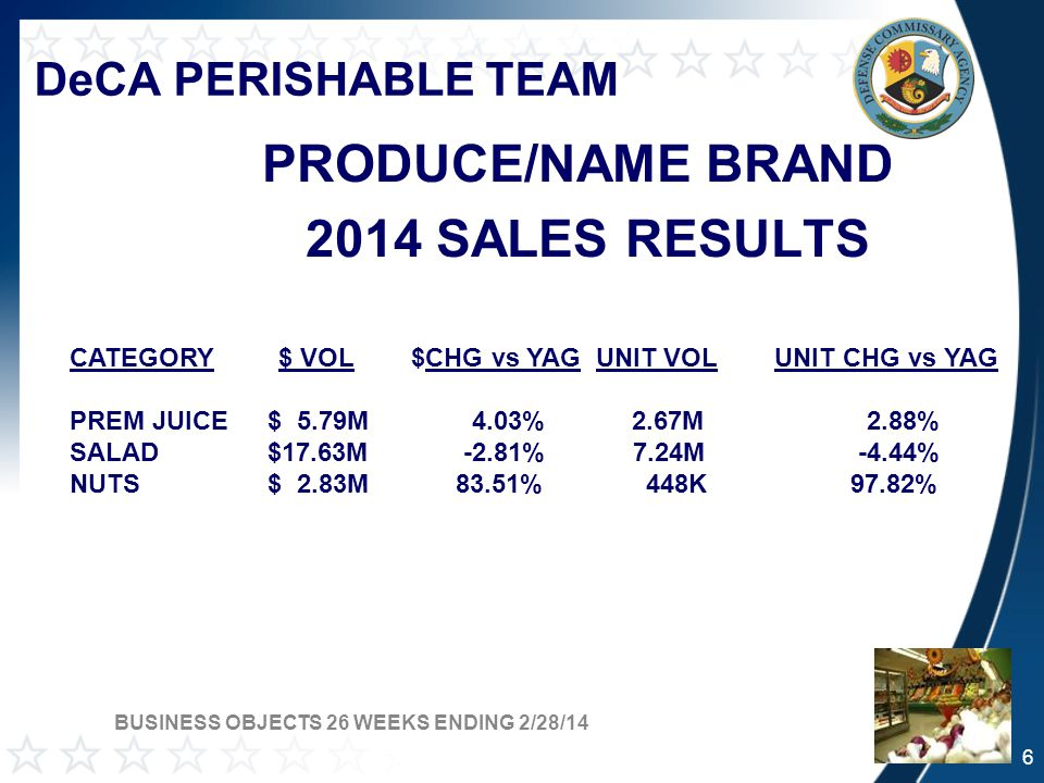 DeCA PERISHABLE TEAM PRODUCE/NAME BRAND 2014 SALES RESULTS CATEGORY$ VOL $CHG vs YAG UNIT VOL UNIT CHG vs YAG PREM JUICE $ 5.79M 4.03% 2.67M 2.88% SALAD $17.63M -2.81% 7.24M -4.44% NUTS $ 2.83M 83.51% 448K 97.82% BUSINESS OBJECTS 26 WEEKS ENDING 2/28/14 6