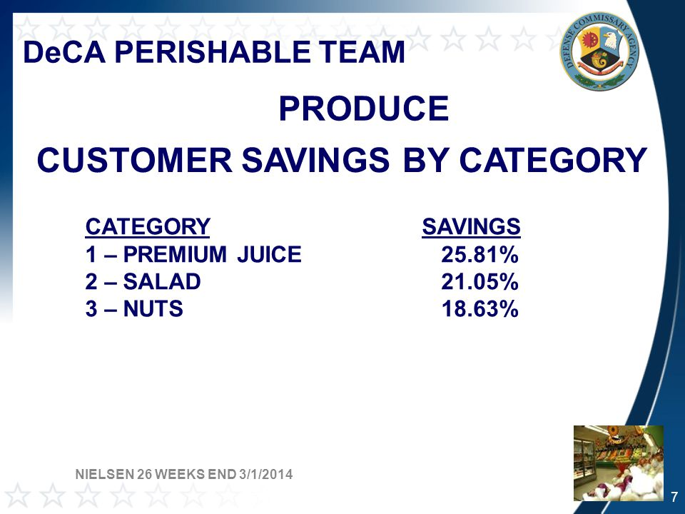 DeCA PERISHABLE TEAM FROZEN 2014 SALES RESULTS CATEGORY$ VOL $ CHG vs YAGUNIT VOL UNIT CHG vs YAG Entrees $33,495,311 -12.4% 10,465,546 -16.0% Seafood $17,417,328 2.0%2,465,456 -8.4% Vegetables $13,931,271 -6.5% 10,605,694 -8.4% Pizza $13,667,306 -9.1%5,491,714 -14.5% Ice Cream $10,465,427 -8.2% 3,013,975 -10.7% Poultry $10,185,042 -5.2% 2,060,261 -7.3% THESE TOP SIX CATEGORIES PROVIDE OVER 55% OF TOTAL FROZEN SALES NIELSEN 26 WEEKS END 3/29/2014