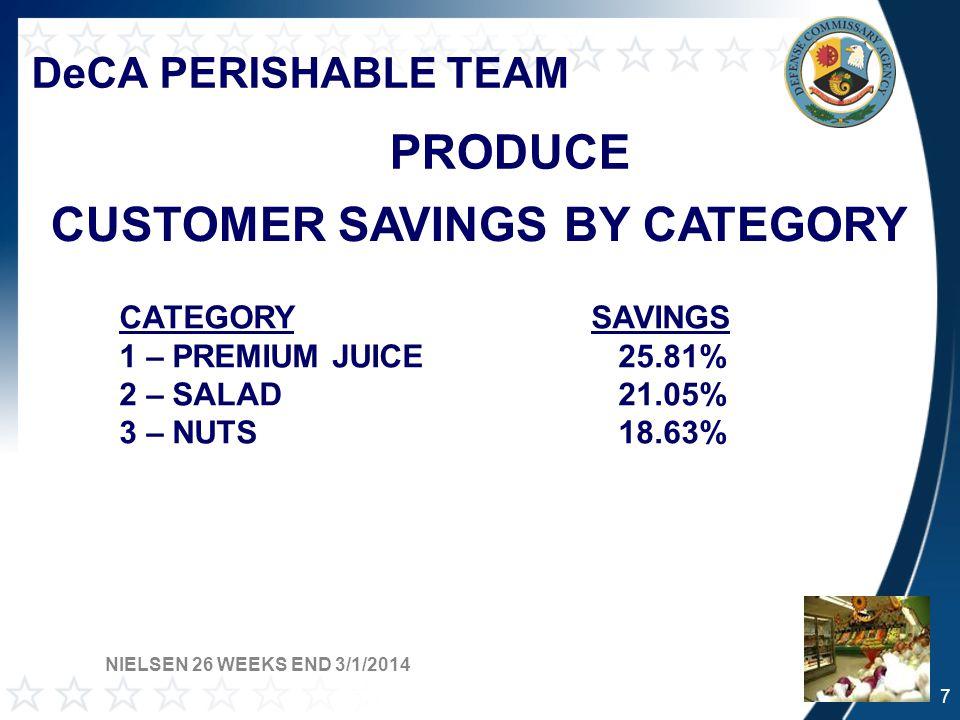 DeCA PERISHABLE TEAM PRODUCE CUSTOMER SAVINGS BY CATEGORY CATEGORY SAVINGS 1 – PREMIUM JUICE 25.81% 2 – SALAD 21.05% 3 – NUTS 18.63% NIELSEN 26 WEEKS END 3/1/2014 7
