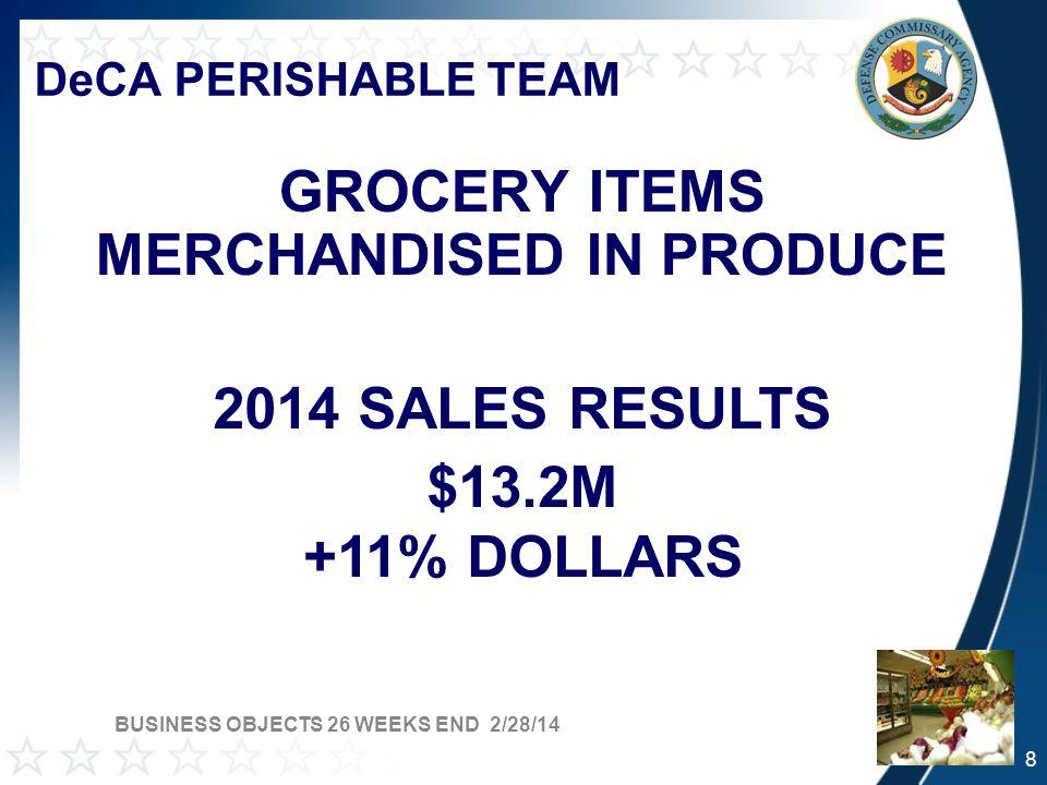 DeCA PERISHABLE TEAM SEAFOOD SALES FYTD Total Seafood $9.7M: 7.36% vs.
