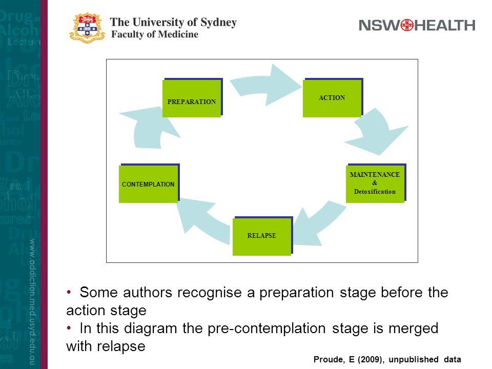 PREPARATION RELAPSE MAINTENANCE & Detoxification MAINTENANCE & Detoxification ACTION CONTEMPLATION Some authors recognise a preparation stage before t