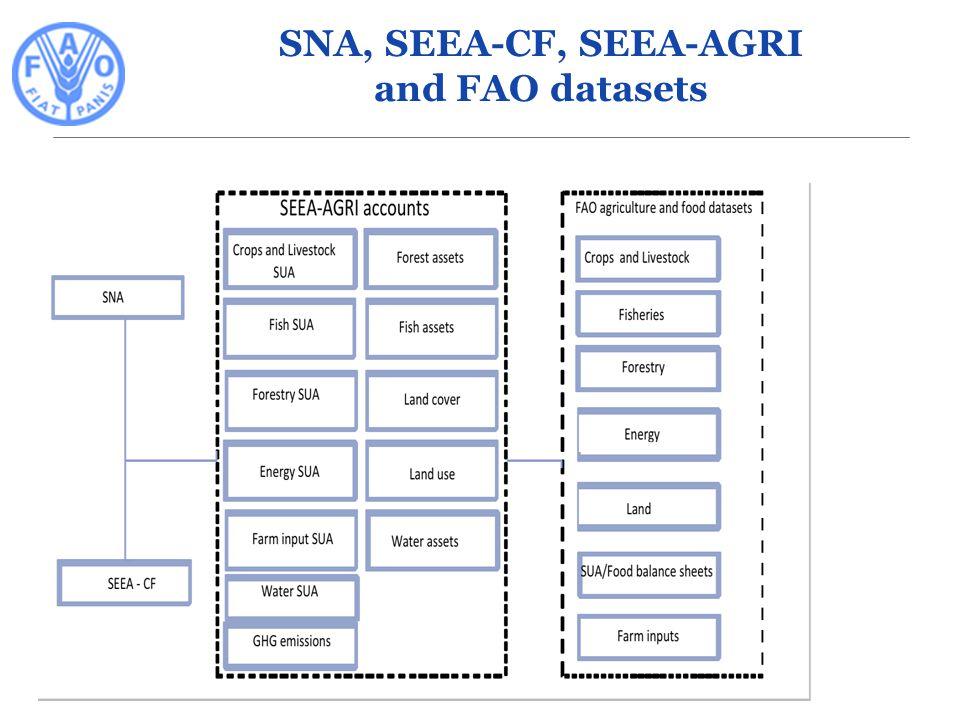 SNA, SEEA-CF, SEEA-AGRI and FAO datasets