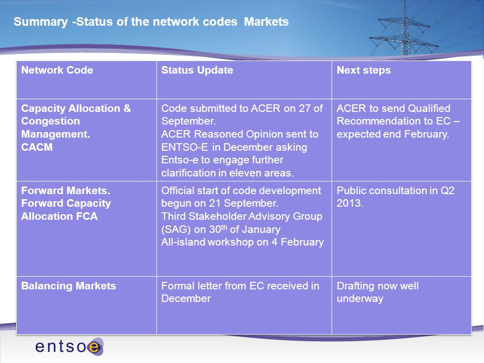 Summary -Status of the network codes Markets