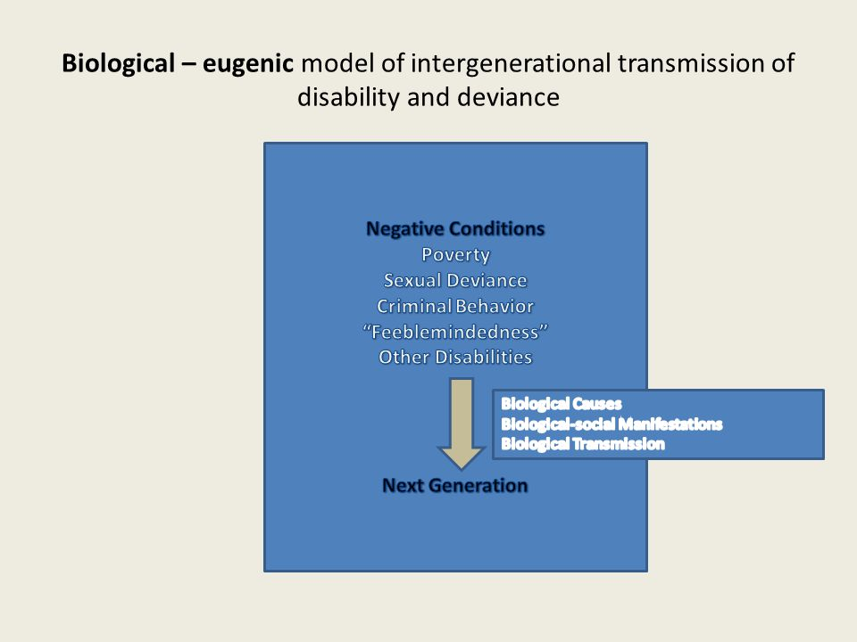 Biological – eugenic model of intergenerational transmission of disability and deviance