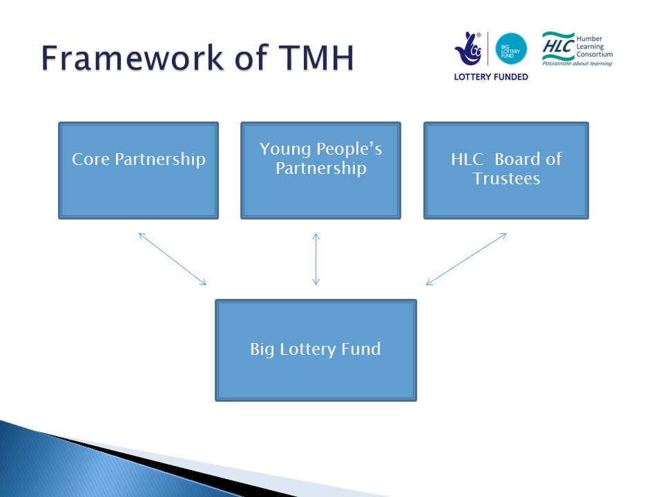 Core Partnership Young People's Partnership HLC Board of Trustees Big Lottery Fund