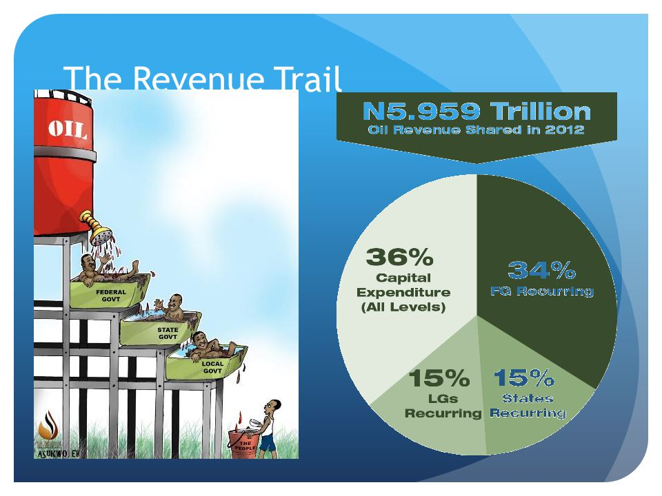 The Revenue Trail