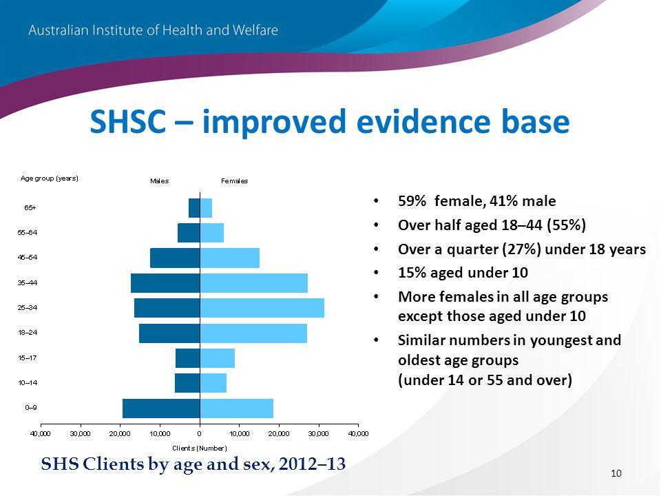 SHSC – improved evidence base 59% female, 41% male Over half aged 18–44 (55%) Over a quarter (27%) under 18 years 15% aged under 10 More females in al
