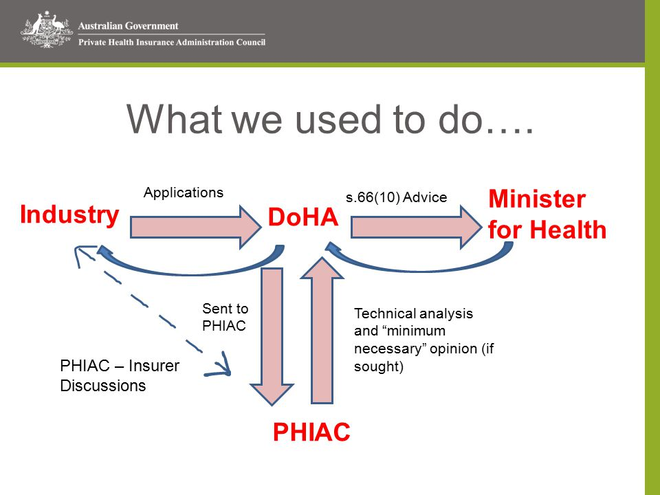 Last year, it looked like this… Industry PHIAC Minister for Health DoHA DoHA liaison and observational role assisting Minister and PHIAC Applications Technical advice and s.66(10) Advice