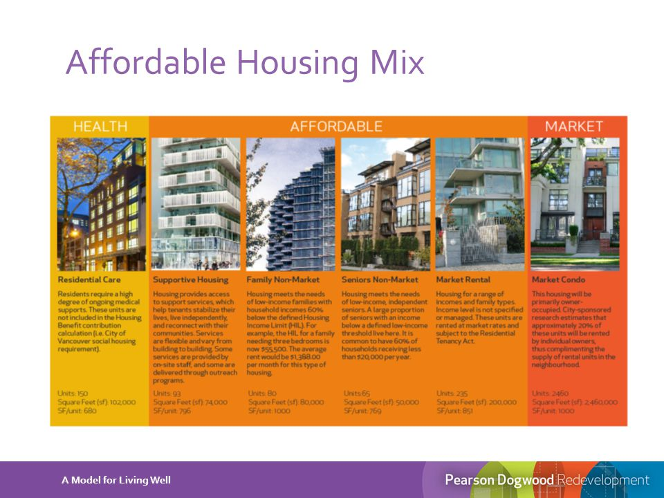 Affordable Housing Mix A Model for Living Well