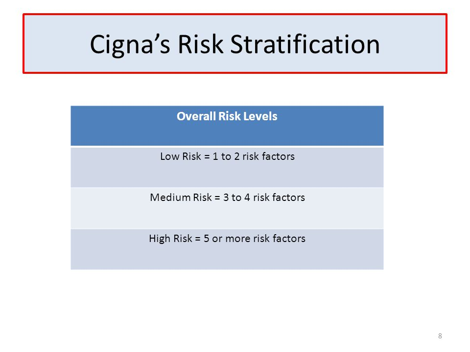 Cigna's Risk Stratification 8 Overall Risk Levels Low Risk = 1 to 2 risk factors Medium Risk = 3 to 4 risk factors High Risk = 5 or more risk factors