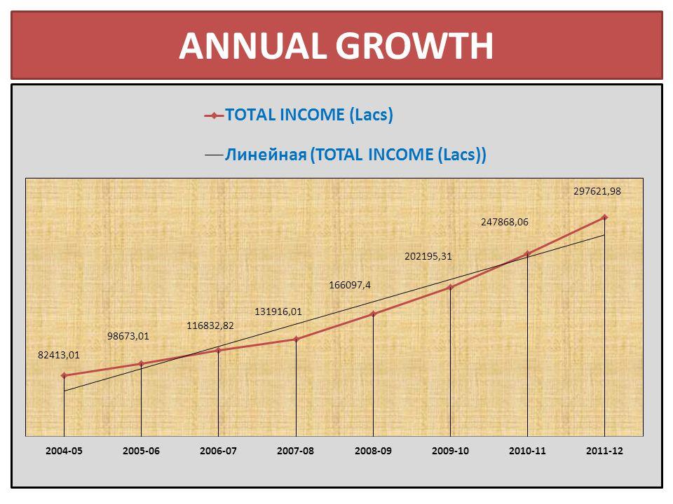 ANNUAL GROWTH