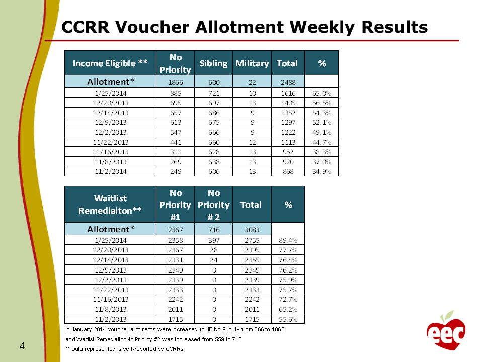 CCRR Voucher Allotment Weekly Results 4