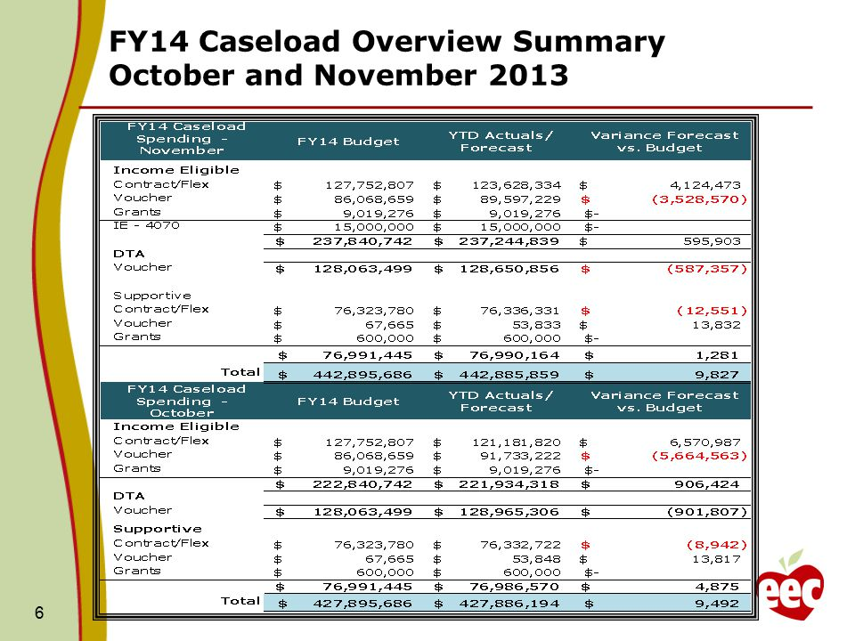 FY14 Caseload Overview Summary October and November 2013 6