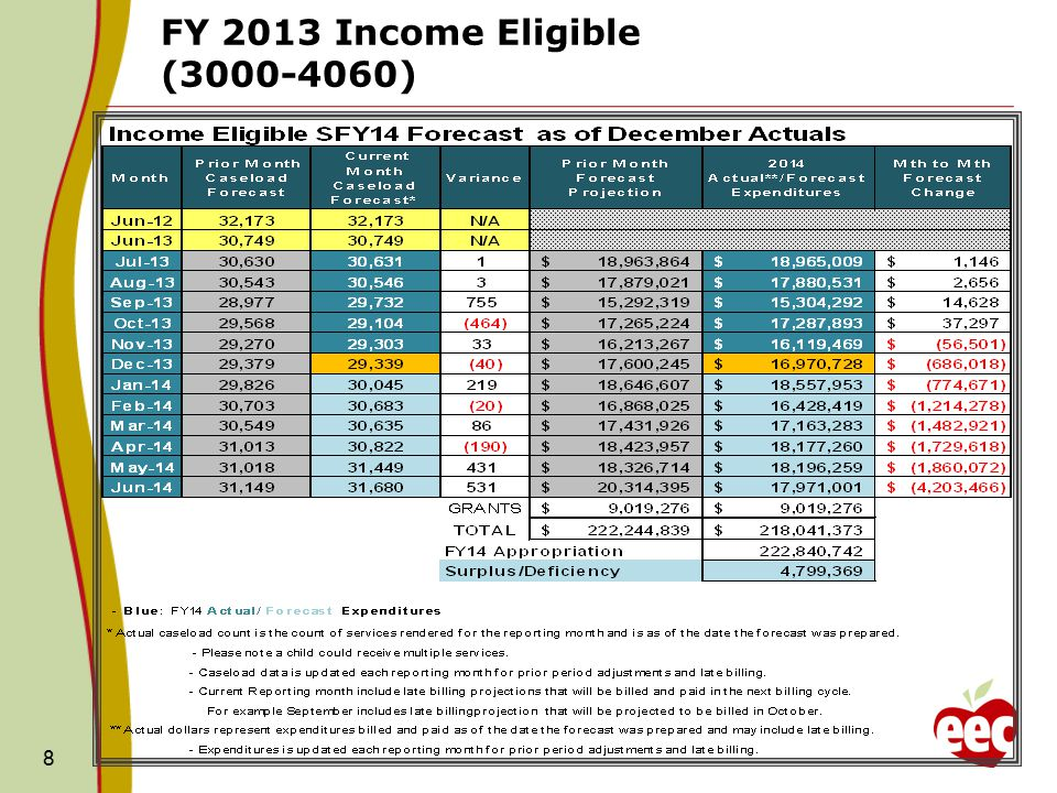 8 FY 2013 Income Eligible (3000-4060)