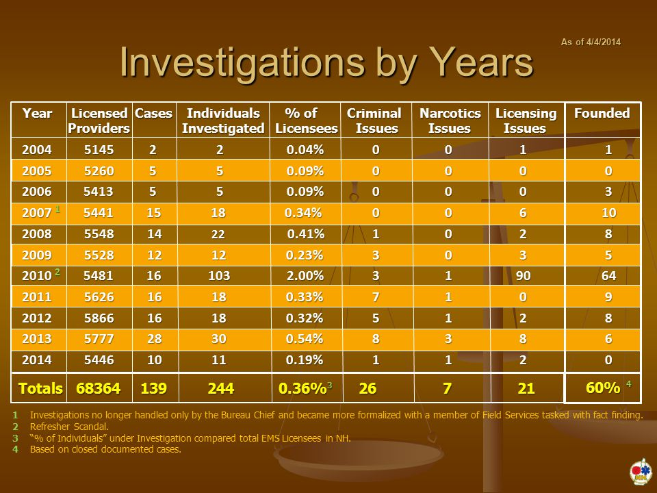 Investigations by Years 2004 5145 2 2 0.04% 2004 5145 2 2 0.04% 2005 5260 5 5 0.09% 2005 5260 5 5 0.09% 2006 5413 5 5 0.09% 2006 5413 5 5 0.09% 2007 1 5441 15 18 0.34% 2007 1 5441 15 18 0.34% 2008 5548 14 22 0.41% 2008 5548 14 22 0.41% 2009 5528 12 12 0.23% 2009 5528 12 12 0.23% 2010 2 5481 16 103 2.00% 2010 2 5481 16 103 2.00% 2011 5626 16 18 0.33% 2011 5626 16 18 0.33% 2012 5866 16 18 0.32% 2012 5866 16 18 0.32% 2013 5777 28 30 0.54% 2013 5777 28 30 0.54% 2014 5446 10 11 0.19% 2014 5446 10 11 0.19%0000001113100001337581 Year Licensed Cases Individuals % of Criminal Narcotics Licensing Founded Year Licensed Cases Individuals % of Criminal Narcotics Licensing Founded Providers Investigated Licensees Issues Issues Issues Providers Investigated Licensees Issues Issues Issues 1 0 0 6 2 390 0 2 8 2 Totals 68364 139 244 0.36% 3 26 7 21 1031085649860 60% 4 1 Investigations no longer handled only by the Bureau Chief and became more formalized with a member of Field Services tasked with fact finding.