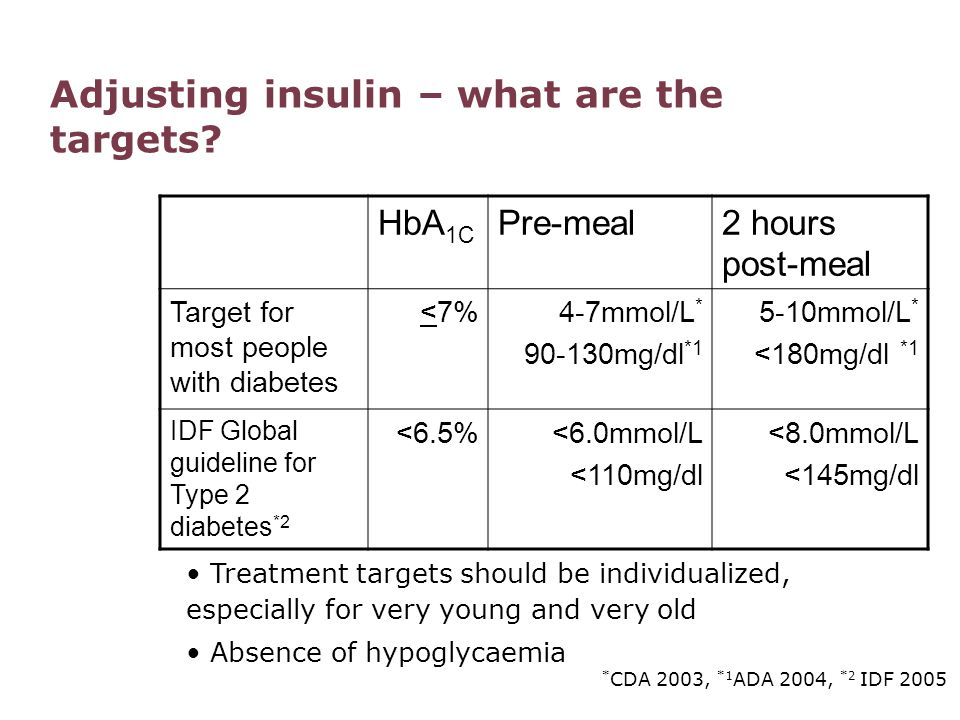 Insulin types and action Onset (hrs)Peak (hrs)Duration (hrs) Rapid lispro aspart <¼¾-2½3½-4½ Short soluble regular ½-12-46-8 Intermediate NPH lente 1-