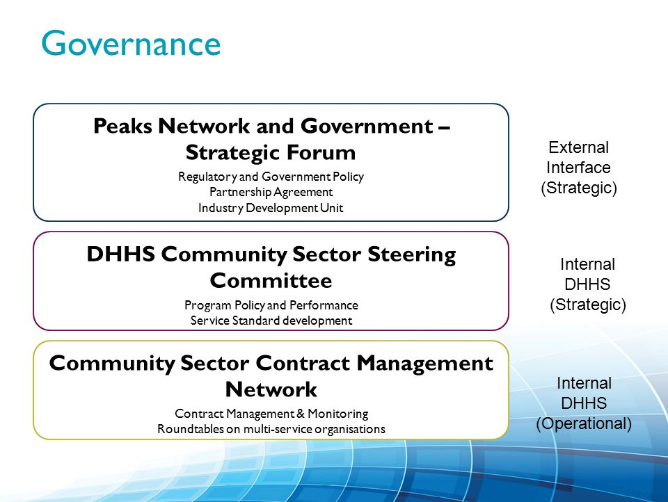 Governance Peaks Network and Government – Strategic Forum Regulatory and Government Policy Partnership Agreement Industry Development Unit DHHS Community Sector Steering Committee Program Policy and Performance Service Standard development Community Sector Contract Management Network Contract Management & Monitoring Roundtables on multi-service organisations External Interface (Strategic) Internal DHHS (Strategic) Internal DHHS (Operational)