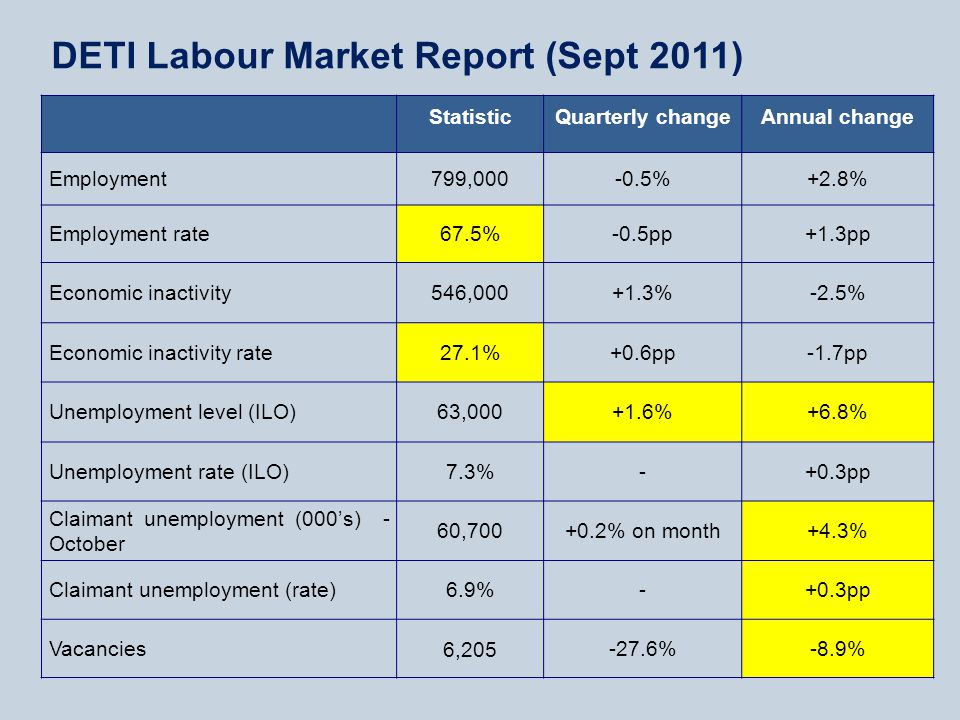 StatisticQuarterly changeAnnual change Employment799,000-0.5%+2.8% Employment rate67.5%-0.5pp+1.3pp Economic inactivity546,000+1.3%-2.5% Economic inactivity rate27.1%+0.6pp-1.7pp Unemployment level (ILO)63,000+1.6%+6.8% Unemployment rate (ILO)7.3%-+0.3pp Claimant unemployment (000's) - October 60,700+0.2% on month+4.3% Claimant unemployment (rate)6.9%-+0.3pp Vacancies6,205-27.6%-8.9% DETI Labour Market Report (Sept 2011)