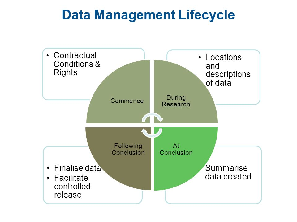 Data Management Lifecycle Summarise data created Finalise data Facilitate controlled release Locations and descriptions of data Contractual Conditions