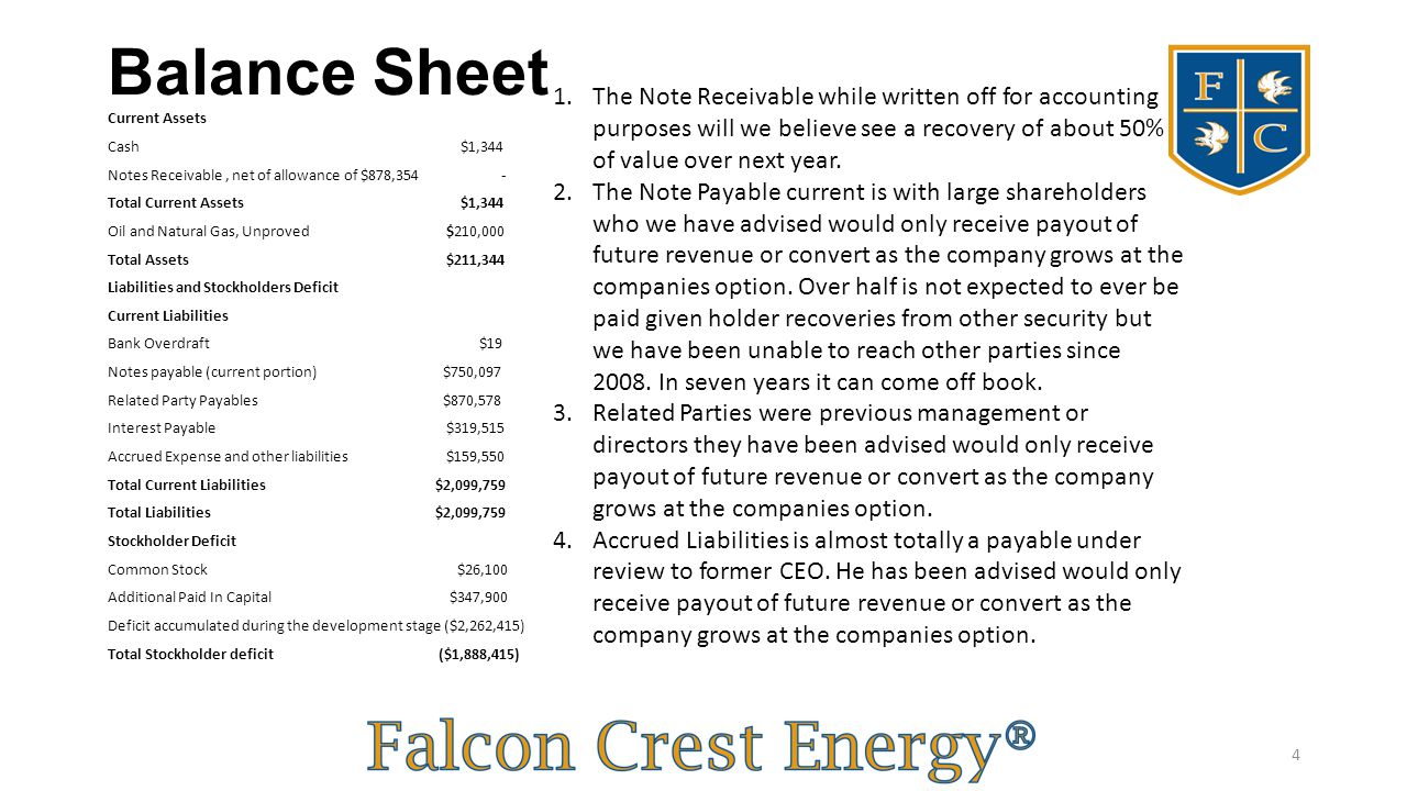Balance Sheet Current Assets Cash $1,344 Notes Receivable, net of allowance of $878,354 - Total Current Assets $1,344 Oil and Natural Gas, Unproved $2