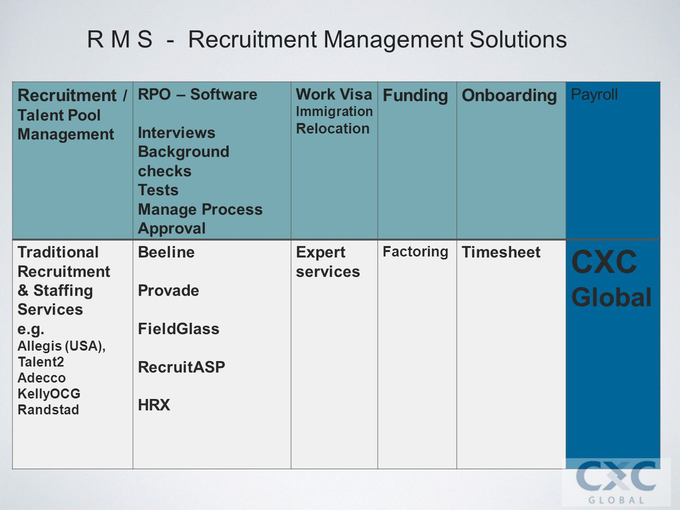 R M S - Recruitment Management Solutions Recruitment / Talent Pool Management RPO – Software Interviews Background checks Tests Manage Process Approval Work Visa Immigration Relocation FundingOnboarding Payroll Traditional Recruitment & Staffing Services e.g.