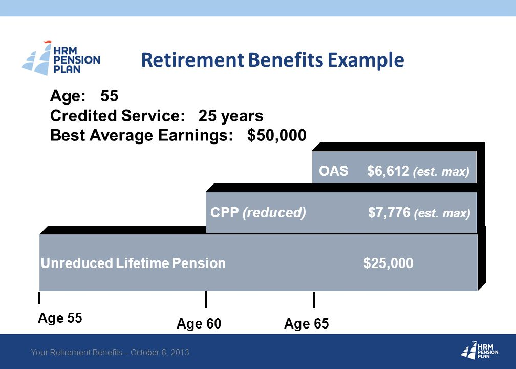 Retirement Benefits Example Unreduced Lifetime Pension $25,000 OAS CPP (reduced) Age: 55 Credited Service: 25 years Best Average Earnings: $50,000 Unr