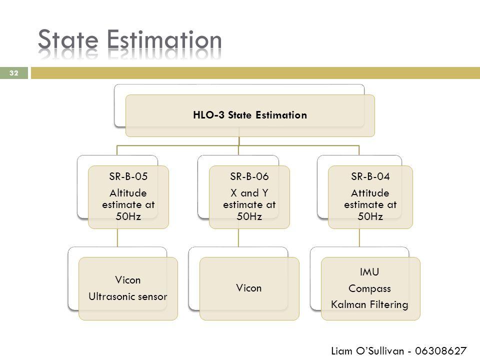 32 HLO-3 State Estimation SR-B-05 Altitude estimate at 50Hz Vicon Ultrasonic sensor SR-B-06 X and Y estimate at 50Hz Vicon SR-B-04 Attitude estimate a