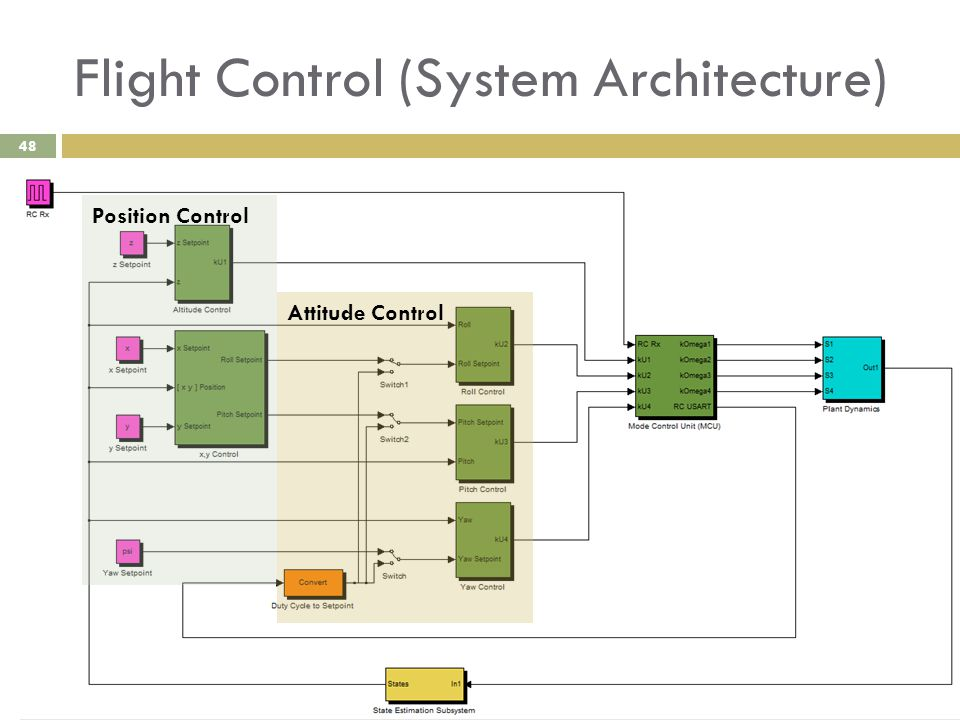 06332064 Tim Molloy Flight Control (System Architecture) 48 Attitude Control Position Control