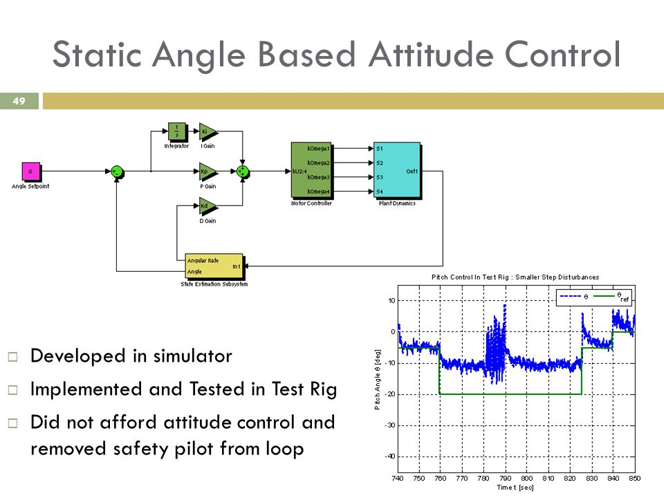 Static Angle Based Attitude Control 49  Developed in simulator  Implemented and Tested in Test Rig  Did not afford attitude control and removed saf