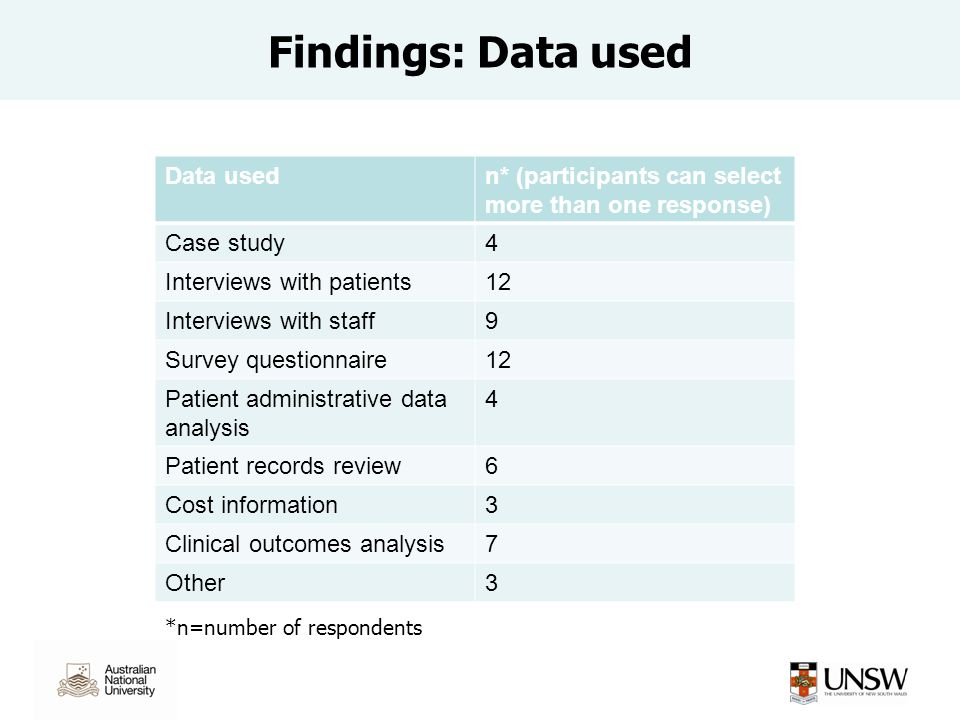 Findings: Data used Data usedn* (participants can select more than one response) Case study4 Interviews with patients12 Interviews with staff9 Survey