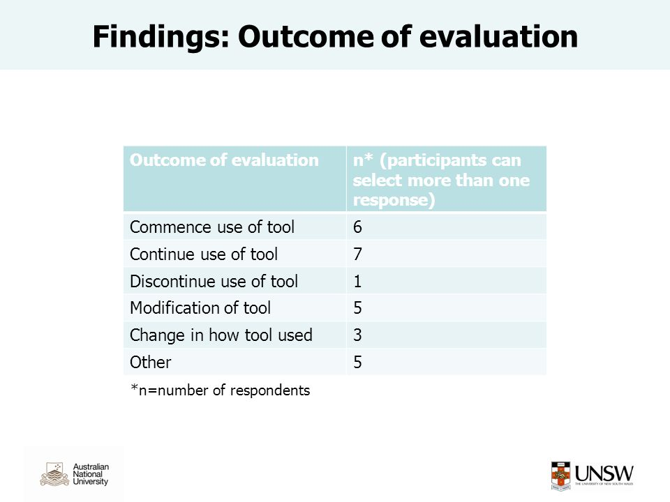 Findings: Outcome of evaluation Outcome of evaluationn* (participants can select more than one response) Commence use of tool6 Continue use of tool7 Discontinue use of tool1 Modification of tool5 Change in how tool used3 Other5 *n=number of respondents