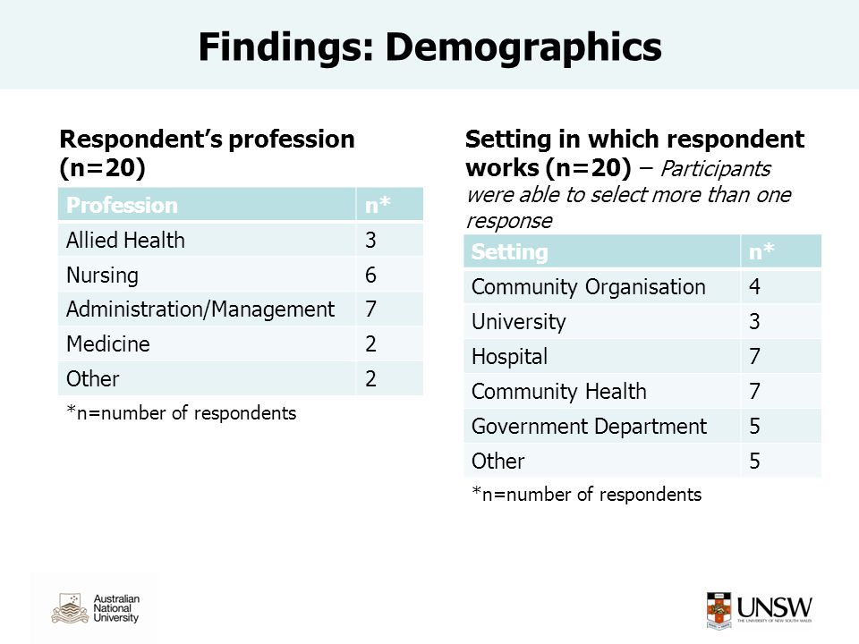 Findings: Demographics Professionn* Allied Health3 Nursing6 Administration/Management7 Medicine2 Other2 *n=number of respondents Respondent's profession (n=20) Setting in which respondent works (n=20) – Participants were able to select more than one response Settingn* Community Organisation4 University3 Hospital7 Community Health7 Government Department5 Other5 *n=number of respondents