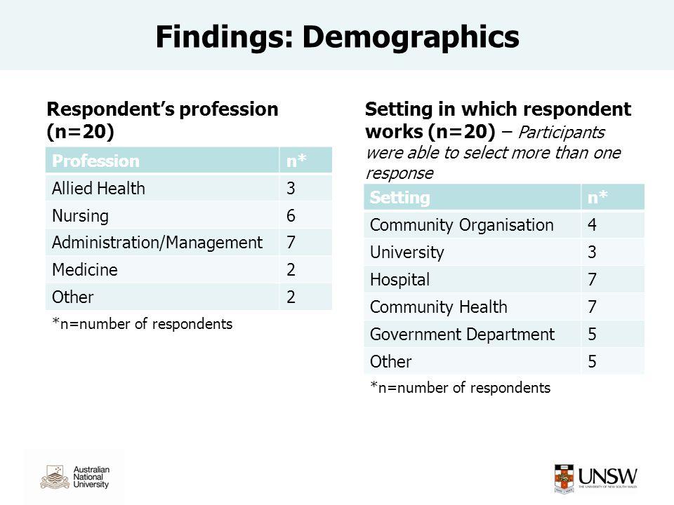 Findings: Demographics Professionn* Allied Health3 Nursing6 Administration/Management7 Medicine2 Other2 *n=number of respondents Respondent's professi