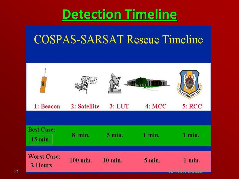 21 Detection Timeline