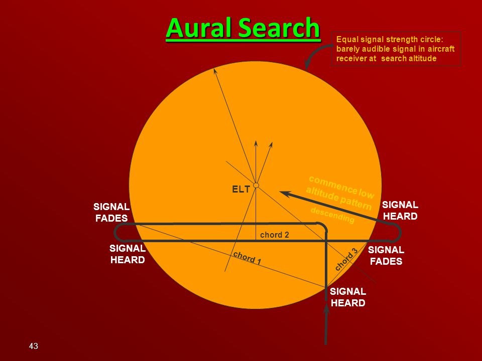 43 Aural Search Equal signal strength circle: barely audible signal in aircraft receiver at search altitude chord 1 chord 2 chord 3 ELT commence low altitude pattern descending SIGNAL FADES SIGNAL HEARD SIGNAL HEARD SIGNAL HEARD SIGNAL FADES