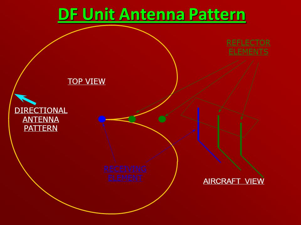 DF Unit Antenna Pattern AIRCRAFT VIEW TOP VIEW RECEIVING ELEMENT REFLECTOR ELEMENTS DIRECTIONAL ANTENNA PATTERN