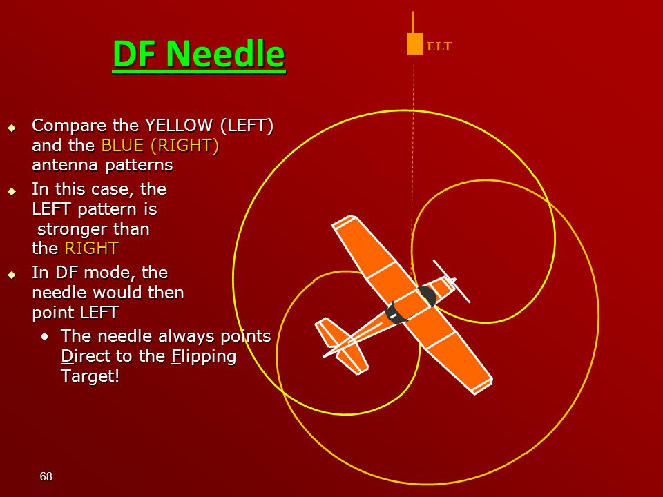68 DF Needle ELT  Compare the YELLOW (LEFT) and the BLUE (RIGHT) antenna patterns  In this case, the LEFT pattern is stronger than the RIGHT  In DF mode, the needle would then point LEFT The needle always points Direct to the Flipping Target!The needle always points Direct to the Flipping Target!