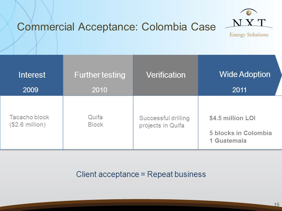 Commercial Acceptance: Colombia Case Interest Further testing Verification Wide Adoption 20092011 Tacacho block ($2.6 million) Quifa Block $4.5 million LOI 5 blocks in Colombia 1 Guatemala 2010 Successful drilling projects in Quifa Client acceptance = Repeat business 15