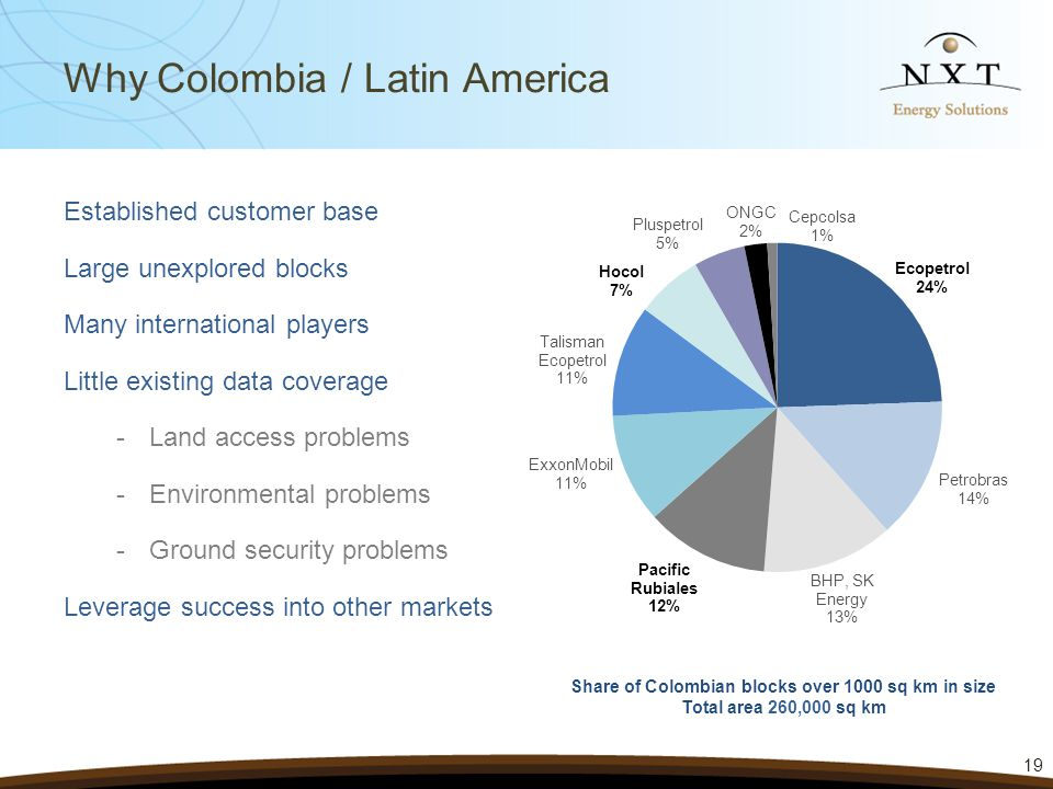 Why Colombia / Latin America Established customer base Large unexplored blocks Many international players Little existing data coverage -Land access problems -Environmental problems -Ground security problems Leverage success into other markets 19 Share of Colombian blocks over 1000 sq km in size Total area 260,000 sq km