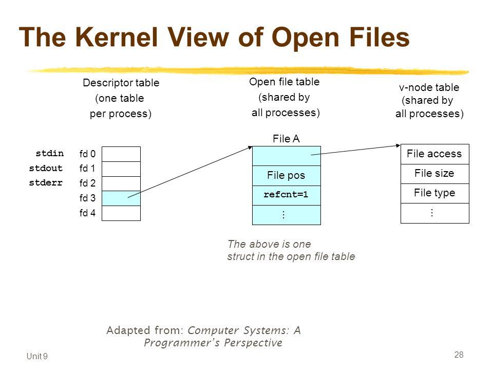 Unit 9 28 The Kernel View of Open Files fd 0 fd 1 fd 2 fd 3 fd 4 Descriptor table (one table per process) Open file table (shared by all processes) v-node table (shared by all processes) File pos refcnt=1...