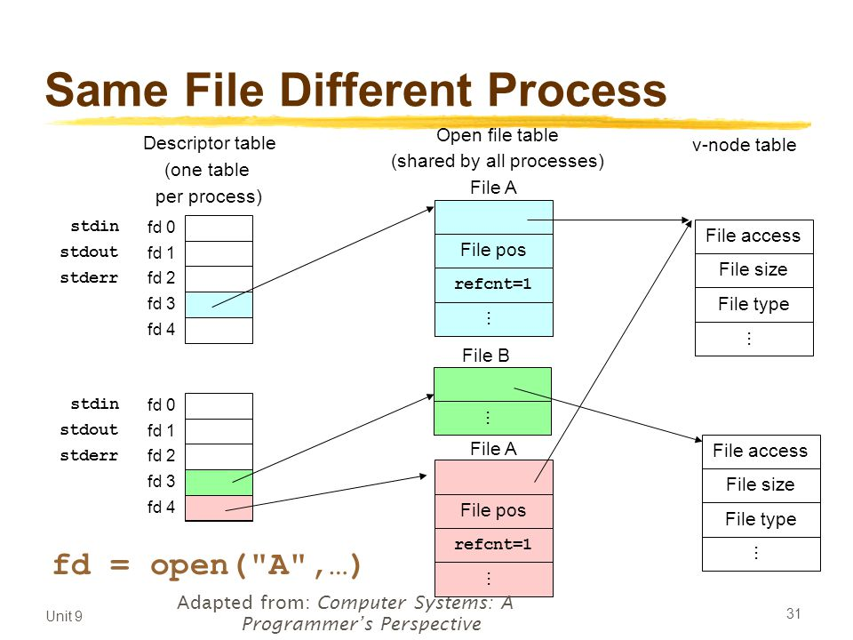 Unit 9 31 Same File Different Process Descriptor table (one table per process) Open file table (shared by all processes) v-node table File pos refcnt=1...