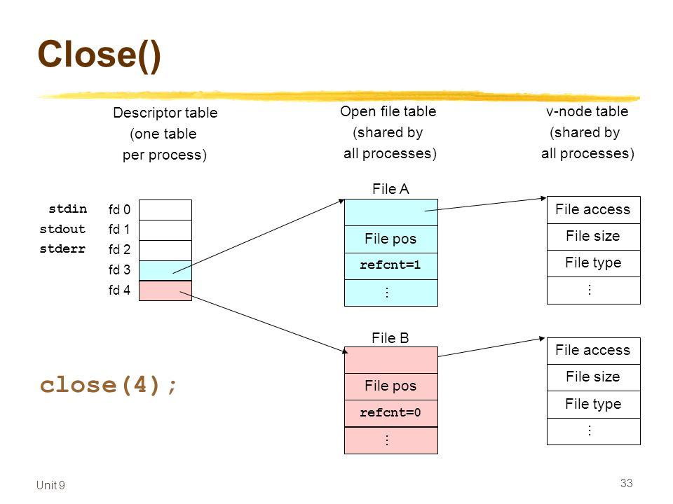 Unit 9 33 Close() Empty fd 0 fd 1 fd 2 fd 3 fd 4 Descriptor table (one table per process) Open file table (shared by all processes) v-node table (shared by all processes) File pos refcnt=1...