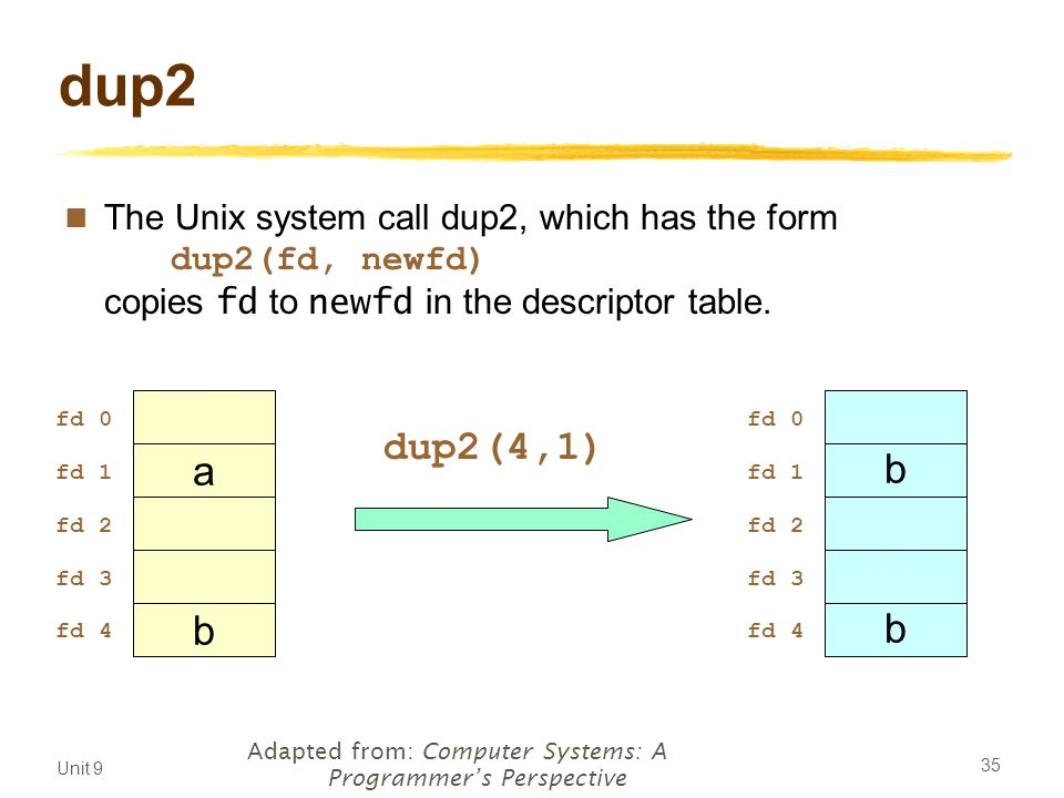Unit 9 35 dup2 The Unix system call dup2, which has the form dup2(fd, newfd) copies fd to newfd in the descriptor table.