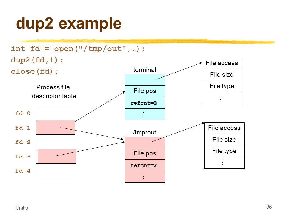 Unit 9 36 dup2 example Process file descriptor table File pos terminal File access...