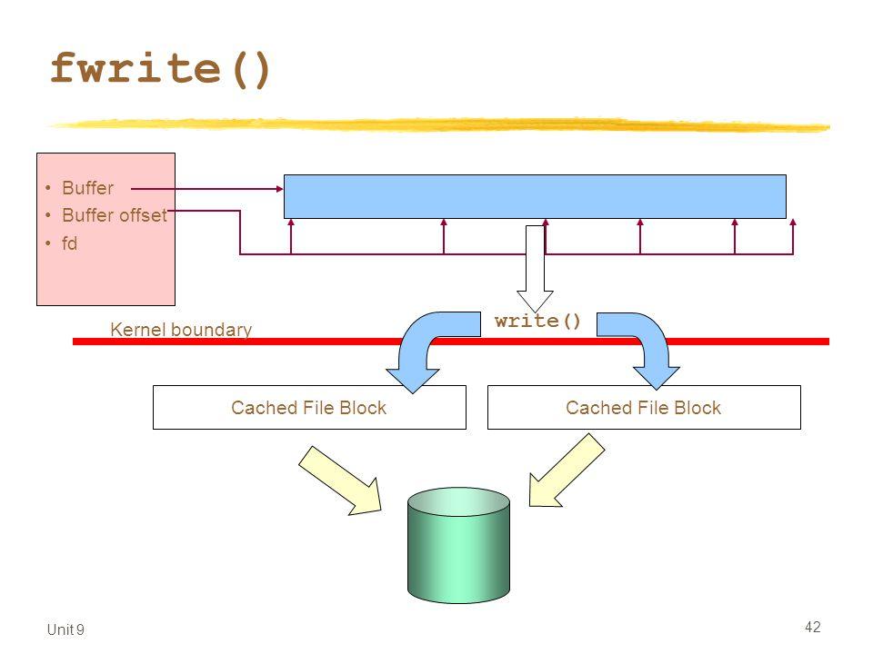 Unit 9 42 fwrite() Buffer Buffer offset fd Kernel boundary write() Cached File Block