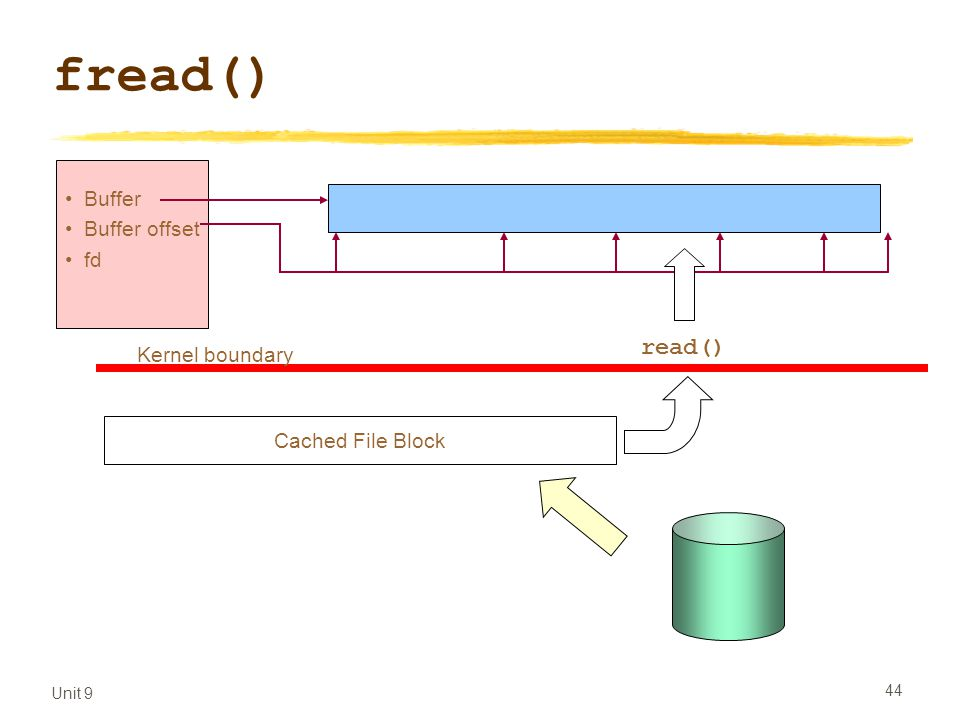 Unit 9 44 fread() Buffer Buffer offset fd Kernel boundary read() Cached File Block