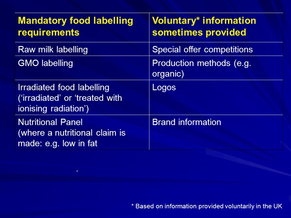 Mandatory food labelling requirements Voluntary* information sometimes provided Raw milk labellingSpecial offer competitions GMO labellingProduction methods (e.g.